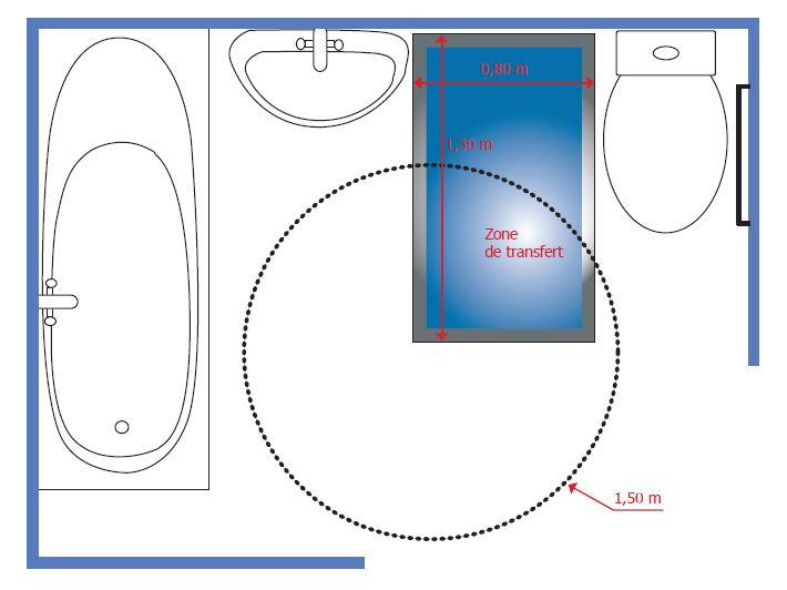 Salles De Bains Seniors Et Pmr Chauffage Sanitaire Gabriel